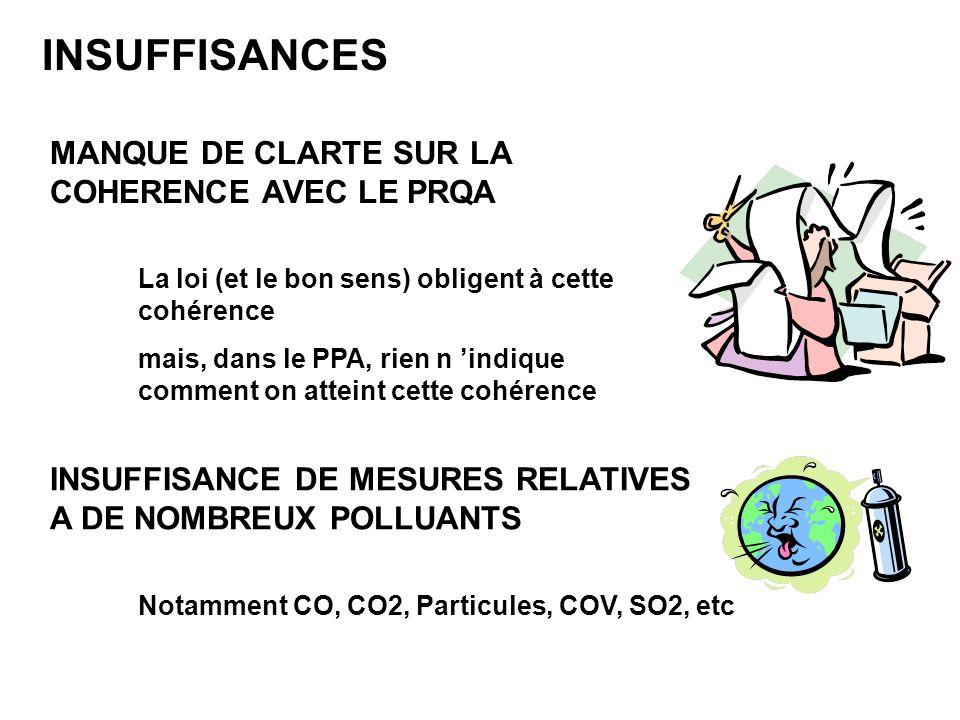 MANQUE DE CLARTE SUR LA COHERENCE AVEC LE PRQA INSUFFISANCES La loi (et le bon sens) obligent à cette cohérence mais, dans le PPA, rien n indique comment on atteint cette cohérence INSUFFISANCE DE MESURES RELATIVES A DE NOMBREUX POLLUANTS Notamment CO, CO2, Particules, COV, SO2, etc