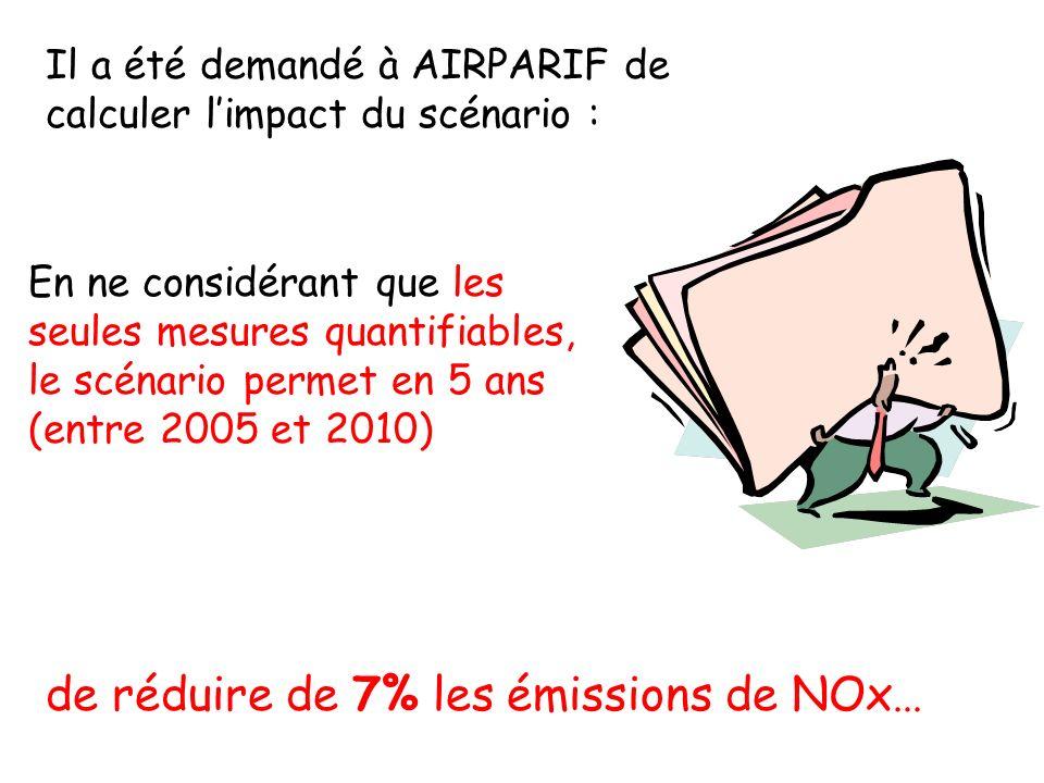 Il a été demandé à AIRPARIF de calculer limpact du scénario : En ne considérant que les seules mesures quantifiables, le scénario permet en 5 ans (entre 2005 et 2010) de réduire de 7% les émissions de NOx...