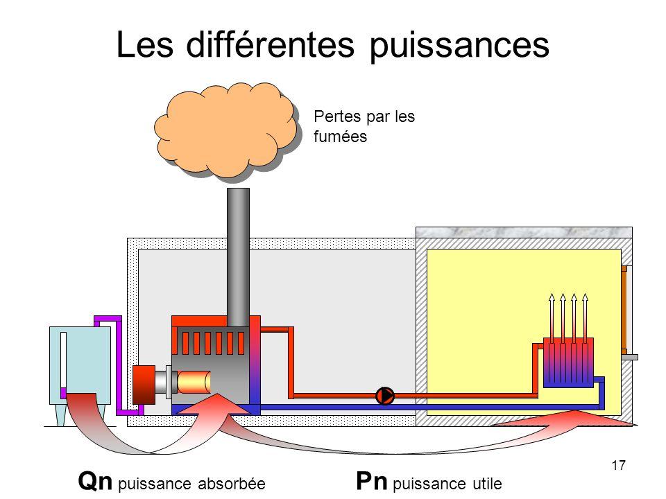 17 Les différentes puissances Pn puissance utile Qn puissance absorbée Pertes par les fumées