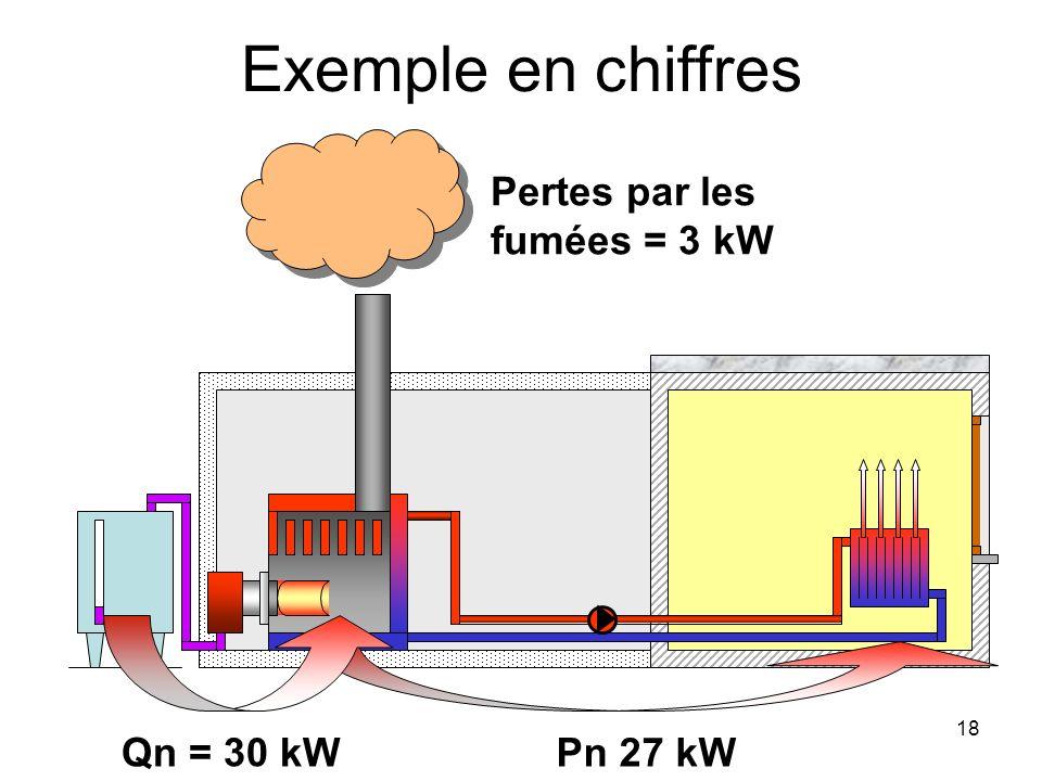 18 Exemple en chiffres Pn 27 kWQn = 30 kW Pertes par les fumées = 3 kW