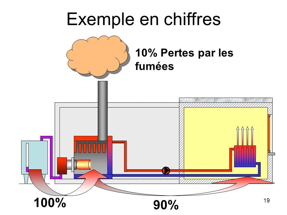 19 Exemple en chiffres 90% 100% 10% Pertes par les fumées