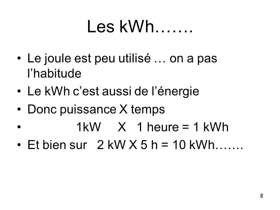 8 Les kWh……. Le joule est peu utilisé … on a pas lhabitude Le kWh cest aussi de lénergie Donc puissance X temps 1kW X 1 heure = 1 kWh Et bien sur 2 kW