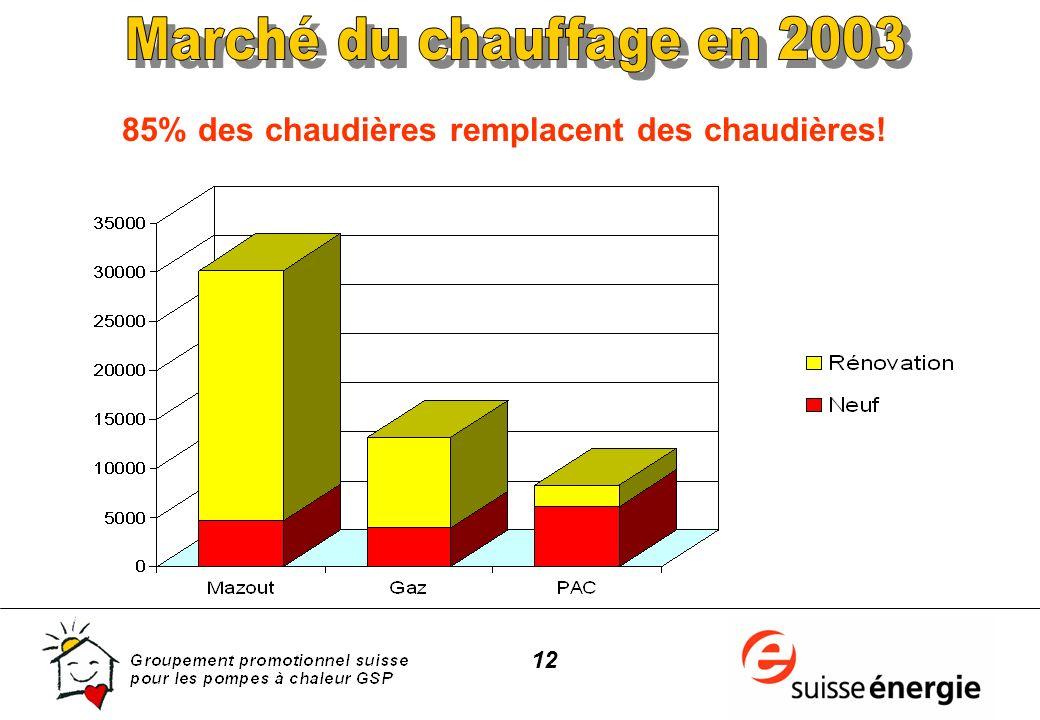 12 85% des chaudières remplacent des chaudières!
