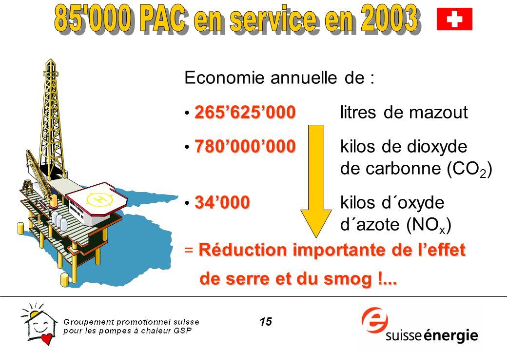 15 Economie annuelle de : 265625000 265625000 litres de mazout 780000000 780000000kilos de dioxyde de carbonne (CO 2 ) 34000 34000kilos d´oxyde d´azot
