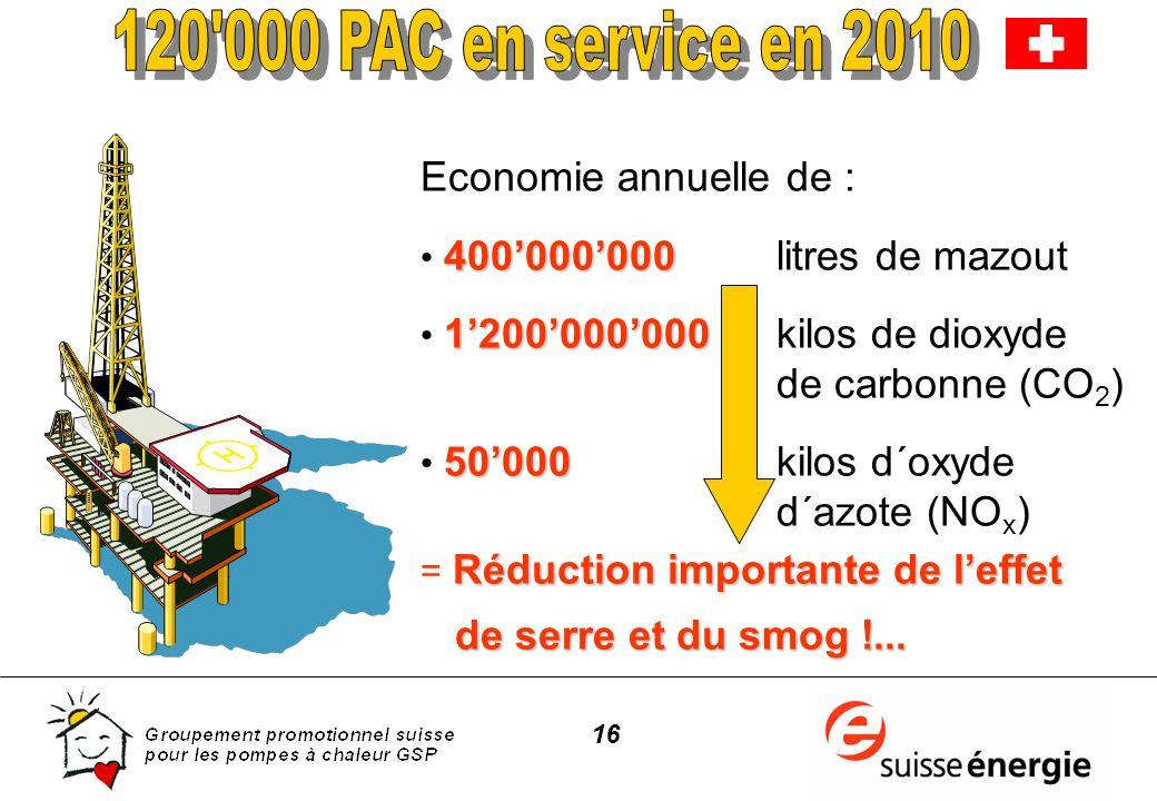 16 Economie annuelle de : 400000000 400000000 litres de mazout 1200000000 1200000000 kilos de dioxyde de carbonne (CO 2 ) 50000 50000kilos d´oxyde d´a