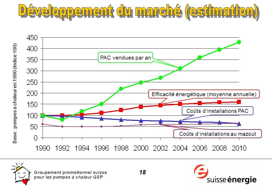 18 Base : pompes à chaleur en 1990 (Indice 100) Coûts dinstallations PAC PAC vendues par an Efficacité énergétique (moyenne annuelle) Coûts dinstallat