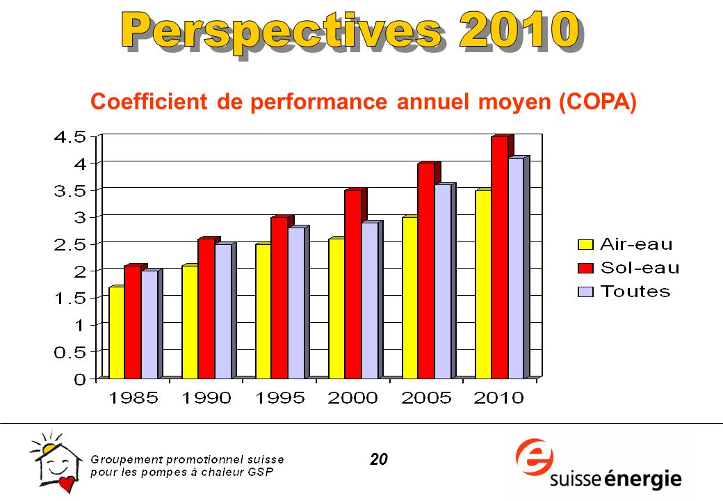 20 Coefficient de performance annuel moyen (COPA)