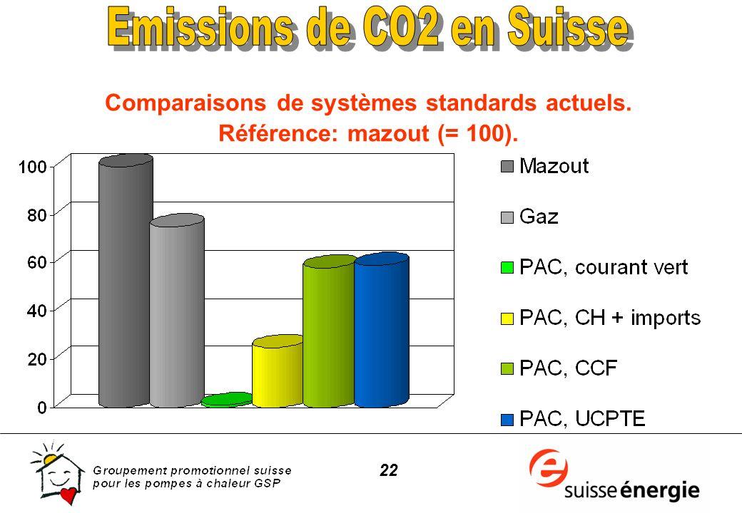 22 Comparaisons de systèmes standards actuels. Référence: mazout (= 100).