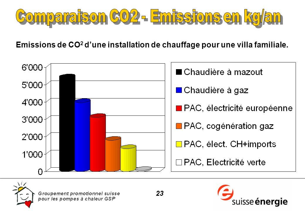 23 Emissions de CO 2 dune installation de chauffage pour une villa familiale.