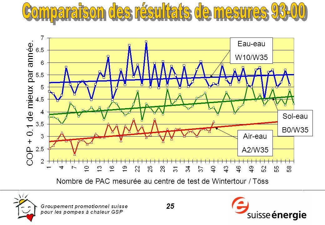 25 Eau-eau W10/W35 Sol-eau B0/W35 Air-eau A2/W35 Nombre de PAC mesurée au centre de test de Wintertour / Töss