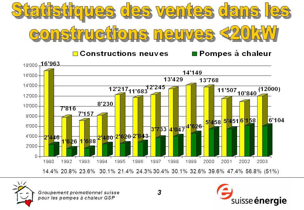 24 Source: OFEN, programme ANIS, 218 interviews téléphoniques, 1997 76% 79% 78% 16% 17% 17% 4% 3% 3%4% 1% 2%
