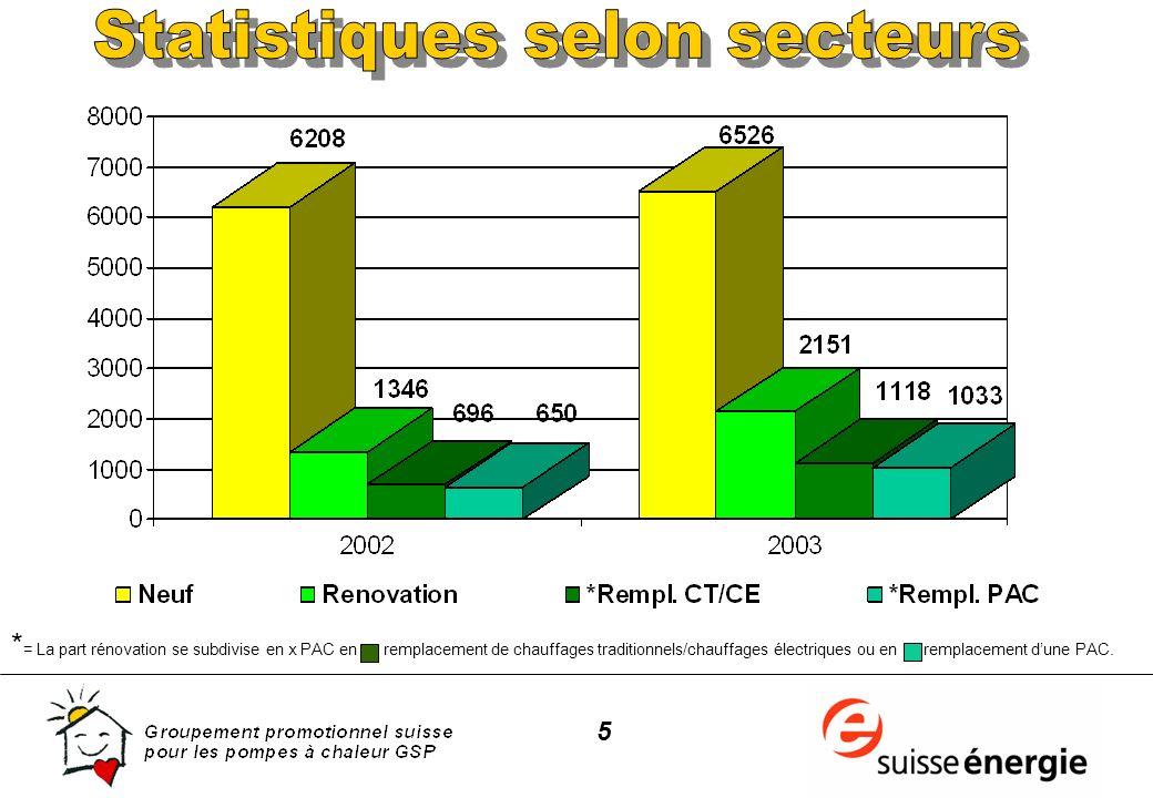 26 Source: GSP, évaluation programme de promotion de la PAC 1994