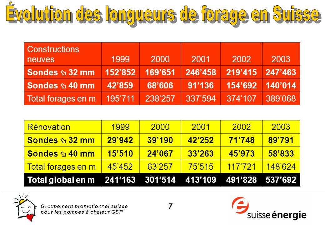 18 Base : pompes à chaleur en 1990 (Indice 100) Coûts dinstallations PAC PAC vendues par an Efficacité énergétique (moyenne annuelle) Coûts dinstallations au mazout