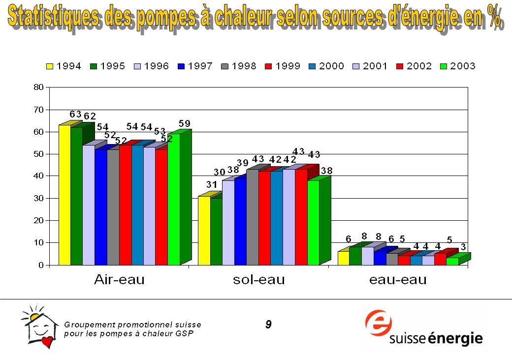 20 Coefficient de performance annuel moyen (COPA)