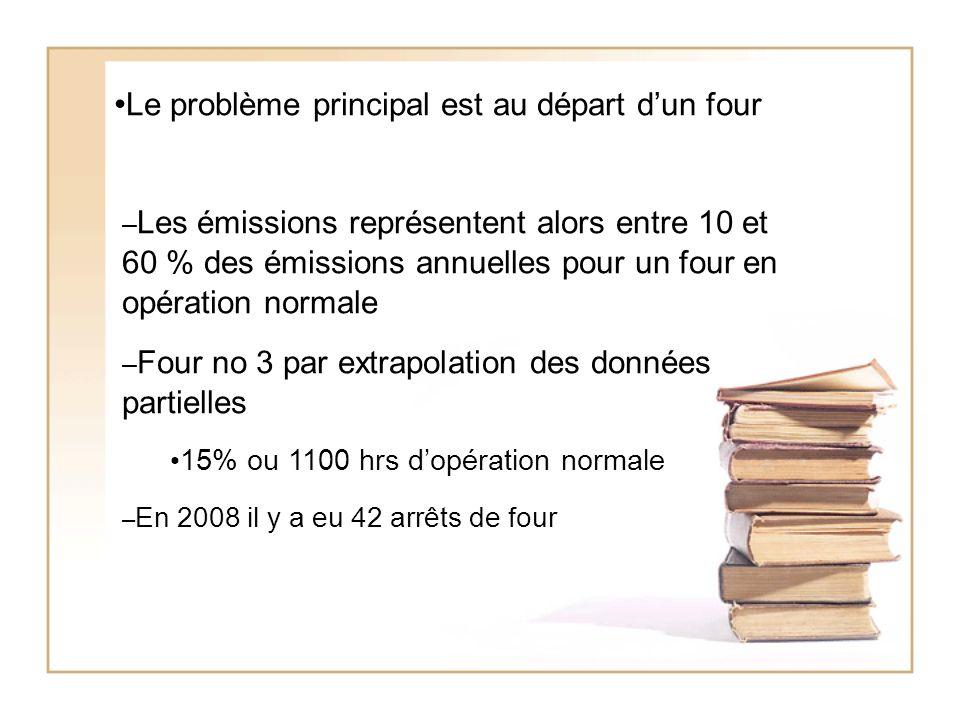 Le problème principal est au départ dun four – Les émissions représentent alors entre 10 et 60 % des émissions annuelles pour un four en opération normale – Four no 3 par extrapolation des données partielles 15% ou 1100 hrs dopération normale – En 2008 il y a eu 42 arrêts de four