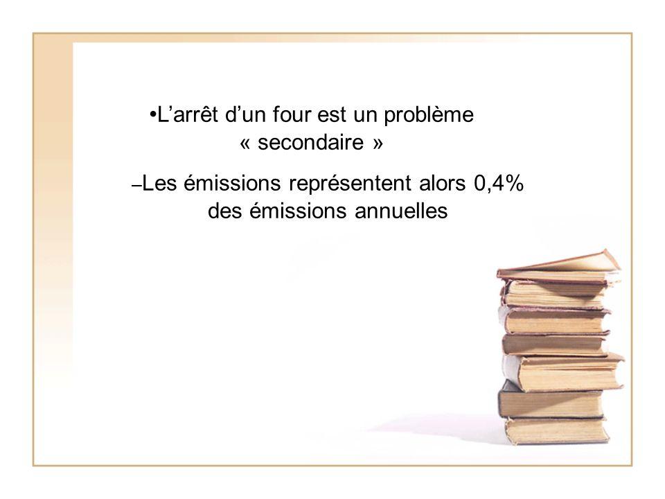 Larrêt dun four est un problème « secondaire » – Les émissions représentent alors 0,4% des émissions annuelles