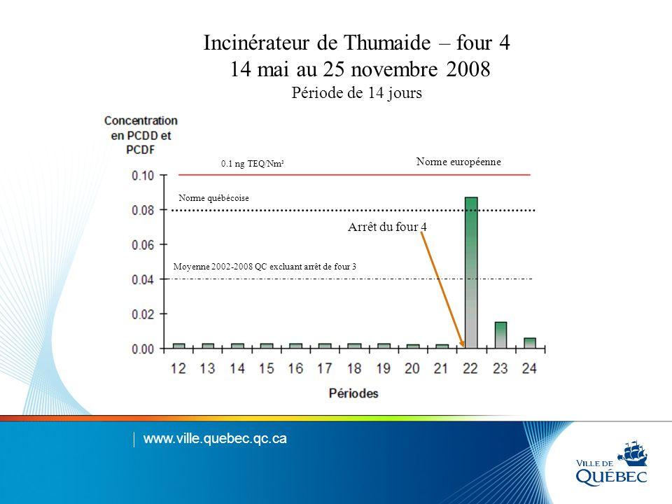 Incinérateur de Thumaide – four 4 14 mai au 25 novembre 2008 Période de 14 jours Norme européenne Norme québécoise Arrêt du four 4 0.1 ng TEQ/Nm³ Moyenne 2002-2008 QC excluant arrêt de four 3