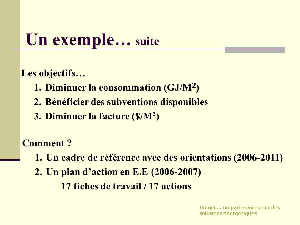 Unigec… un partenaire pour des solutions énergétiques Un exemple… suite Les objectifs… 1.Diminuer la consommation (GJ/M 2 ) 2.Bénéficier des subventio