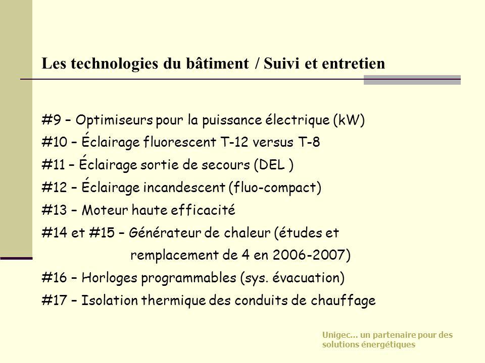 Unigec… un partenaire pour des solutions énergétiques Les technologies du bâtiment / Suivi et entretien #9 – Optimiseurs pour la puissance électrique
