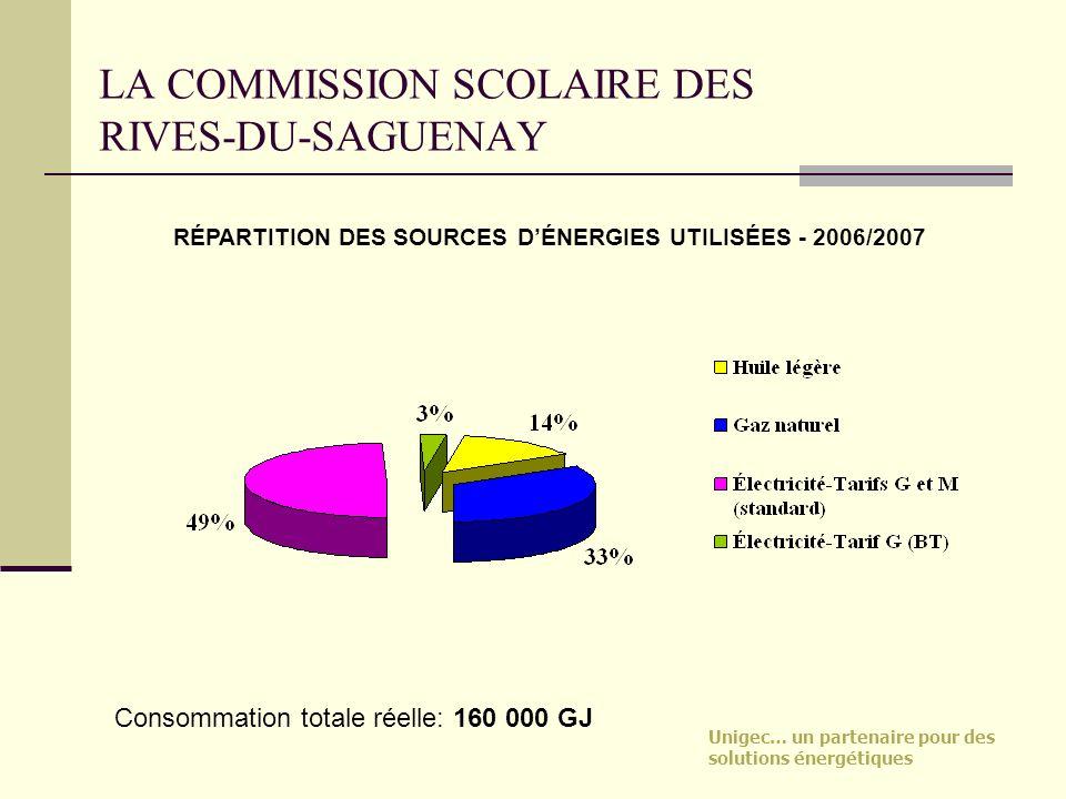 Unigec… un partenaire pour des solutions énergétiques LA COMMISSION SCOLAIRE DES RIVES-DU-SAGUENAY RÉPARTITION DES SOURCES DÉNERGIES UTILISÉES - 2006/