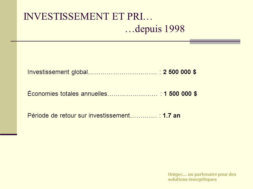 Unigec… un partenaire pour des solutions énergétiques INVESTISSEMENT ET PRI… …depuis 1998 Investissement global…………………………… : 2 500 000 $ Économies tot