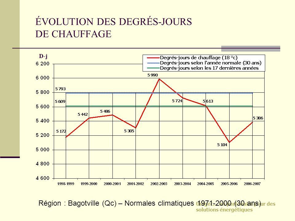 Unigec… un partenaire pour des solutions énergétiques ÉVOLUTION DES DEGRÉS-JOURS DE CHAUFFAGE D-j Région : Bagotville (Qc) – Normales climatiques 1971
