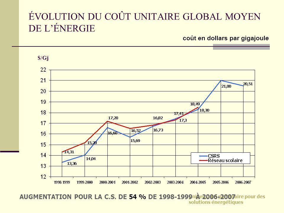 Unigec… un partenaire pour des solutions énergétiques ÉVOLUTION DU COÛT UNITAIRE GLOBAL MOYEN DE LÉNERGIE $/Gj AUGMENTATION POUR LA C.S. DE 54 % DE 19