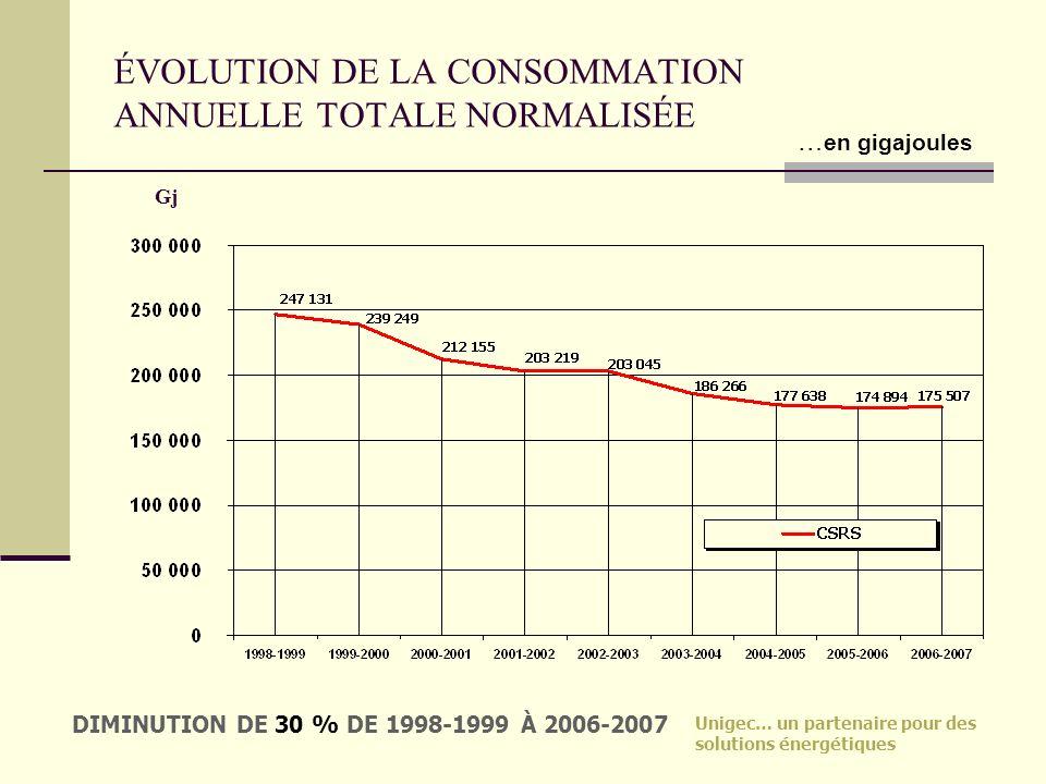 Unigec… un partenaire pour des solutions énergétiques ÉVOLUTION DE LA CONSOMMATION ANNUELLE TOTALE NORMALISÉE Gj DIMINUTION DE 30 % DE 1998-1999 À 200