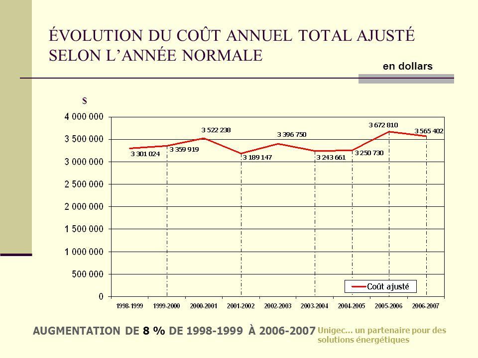 Unigec… un partenaire pour des solutions énergétiques ÉVOLUTION DU COÛT ANNUEL TOTAL AJUSTÉ SELON LANNÉE NORMALE $ AUGMENTATION DE 8 % DE 1998-1999 À