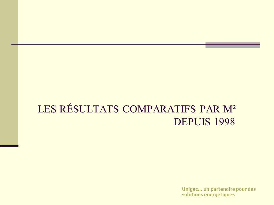 Unigec… un partenaire pour des solutions énergétiques LES RÉSULTATS COMPARATIFS PAR M² DEPUIS 1998