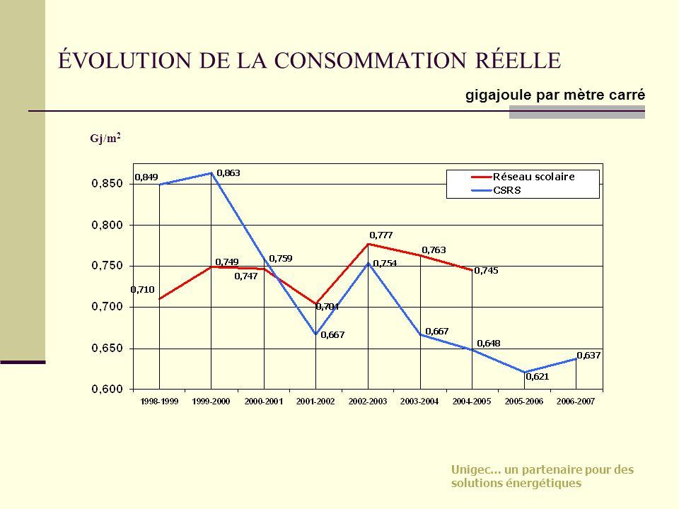 Unigec… un partenaire pour des solutions énergétiques ÉVOLUTION DE LA CONSOMMATION RÉELLE Gj/m 2 gigajoule par mètre carré