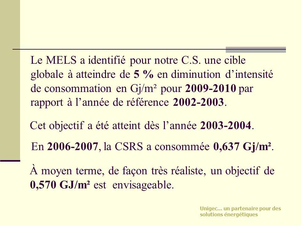 Le MELS a identifié pour notre C.S. une cible globale à atteindre de 5 % en diminution dintensité de consommation en Gj/m² pour 2009-2010 par rapport