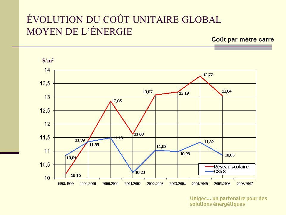 Unigec… un partenaire pour des solutions énergétiques ÉVOLUTION DU COÛT UNITAIRE GLOBAL MOYEN DE LÉNERGIE $/m 2 Coût par mètre carré