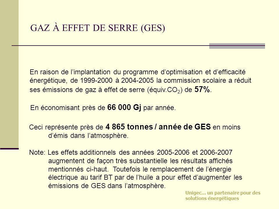 Unigec… un partenaire pour des solutions énergétiques GAZ À EFFET DE SERRE (GES) En raison de limplantation du programme doptimisation et defficacité