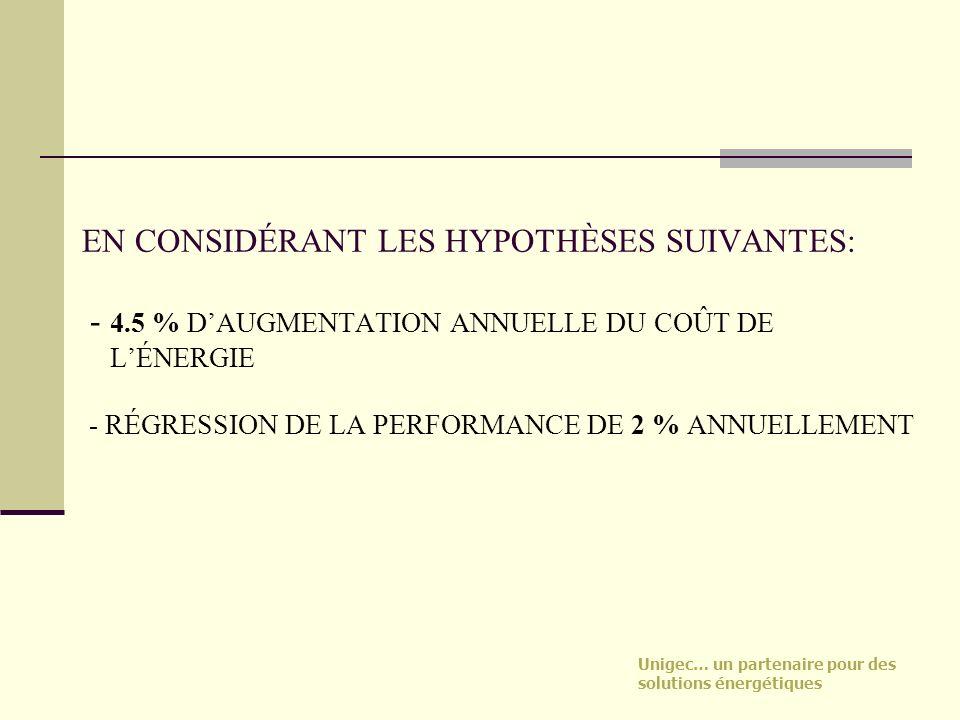 Unigec… un partenaire pour des solutions énergétiques EN CONSIDÉRANT LES HYPOTHÈSES SUIVANTES: - 4.5 % DAUGMENTATION ANNUELLE DU COÛT DE LÉNERGIE - RÉ