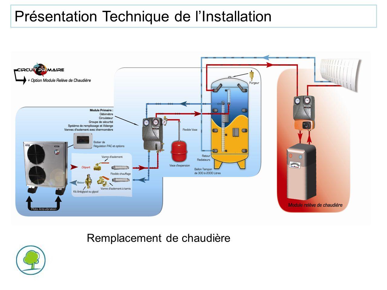 Conclusion Lavenir est à la pompe à chaleur haute température en remplacement de chaudière traditionnelle, qui, à ce jour, peut monter jusquà une puissance de 106 KW.