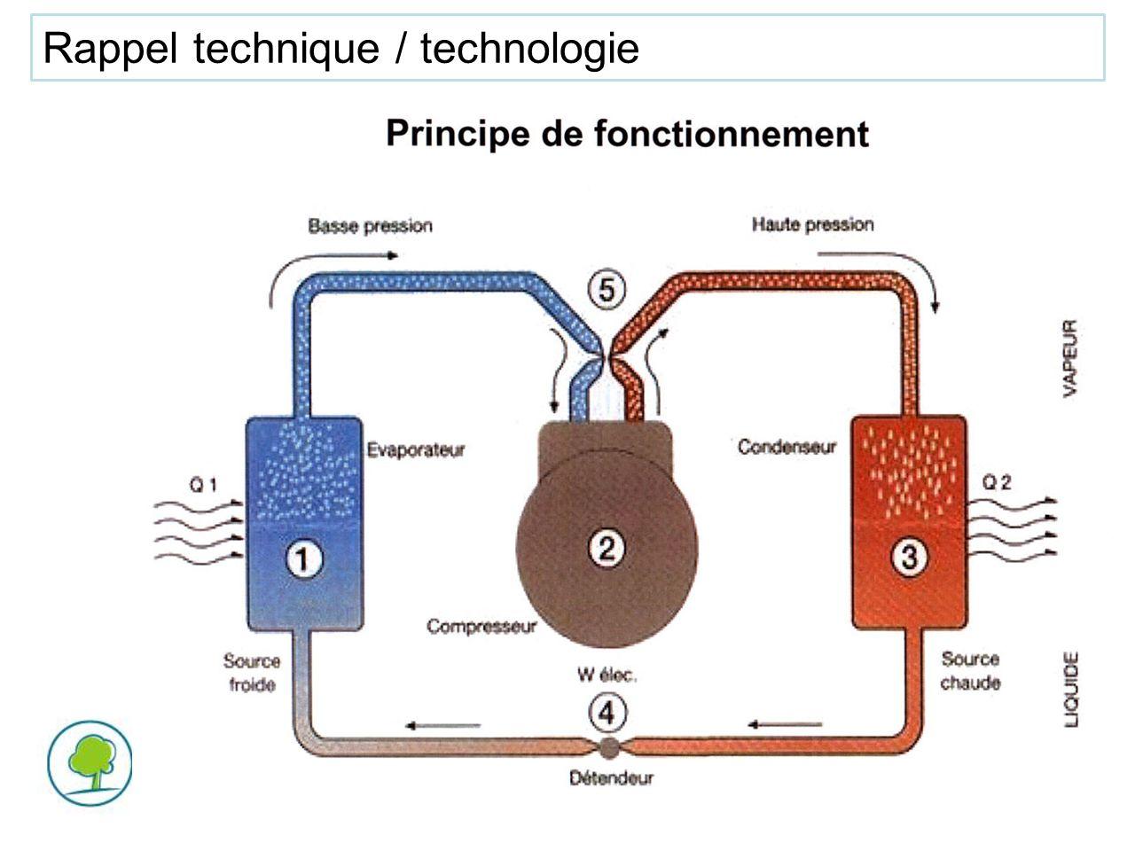 Rappel technique / technologie