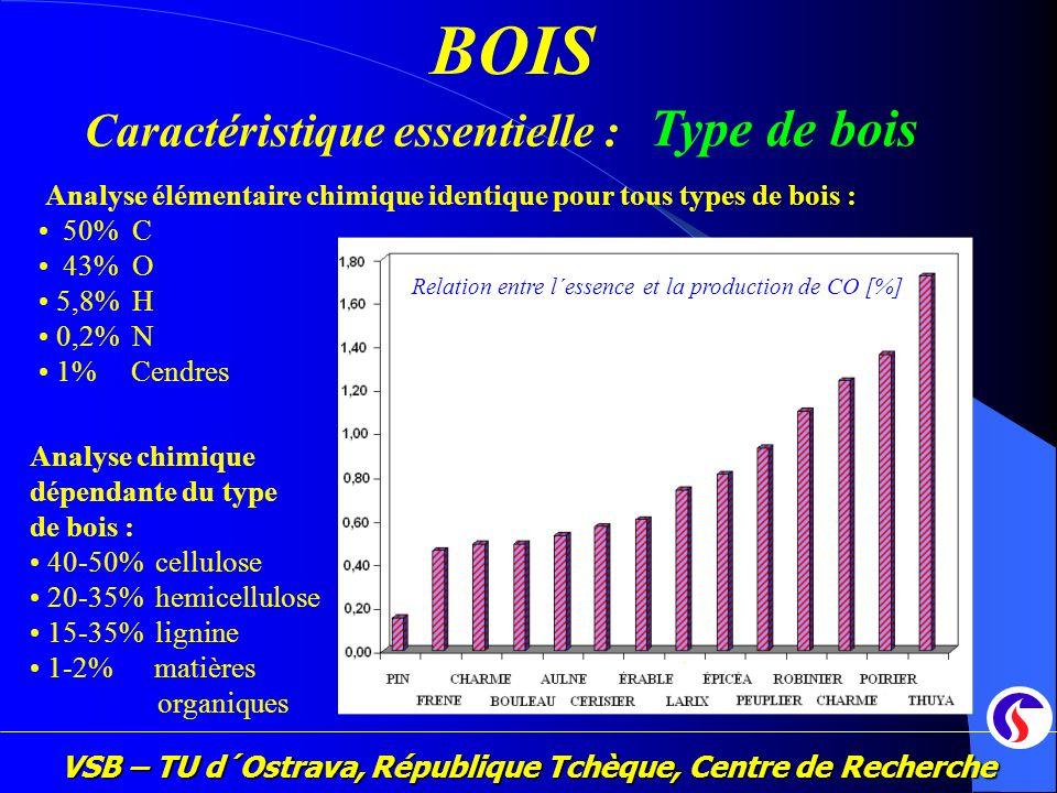VSB – TU d´Ostrava, République Tchèque, Centre de Recherche 2 Analyse élémentaire chimique identique pour tous types de bois : 50% C 43% O 5,8% H 0,2%