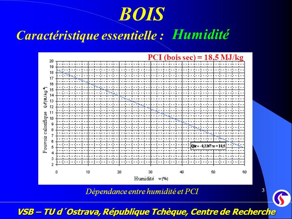 VSB – TU d´Ostrava, République Tchèque, Centre de Recherche 3 BOIS Dépendance entre humidité et PCI PCI (bois sec) = 18,5 MJ/kg Caractéristique essent