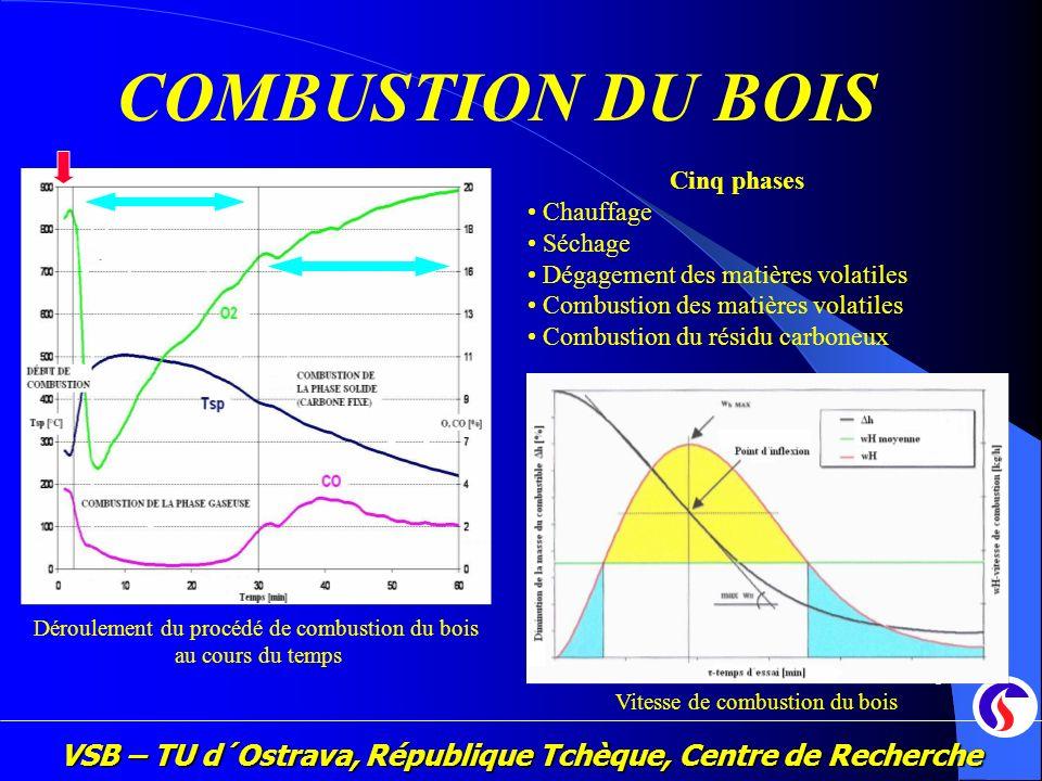 VSB – TU d´Ostrava, République Tchèque, Centre de Recherche 5 COMBUSTION DU BOIS Cinq phases Chauffage Séchage Dégagement des matières volatiles Combu