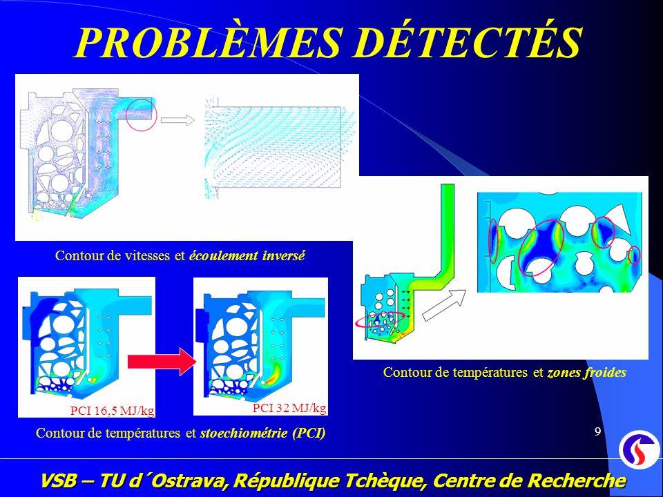 VSB – TU d´Ostrava, République Tchèque, Centre de Recherche 9 PROBLÈMES DÉTECTÉS Contour de vitesses et écoulement inversé Contour de températures et