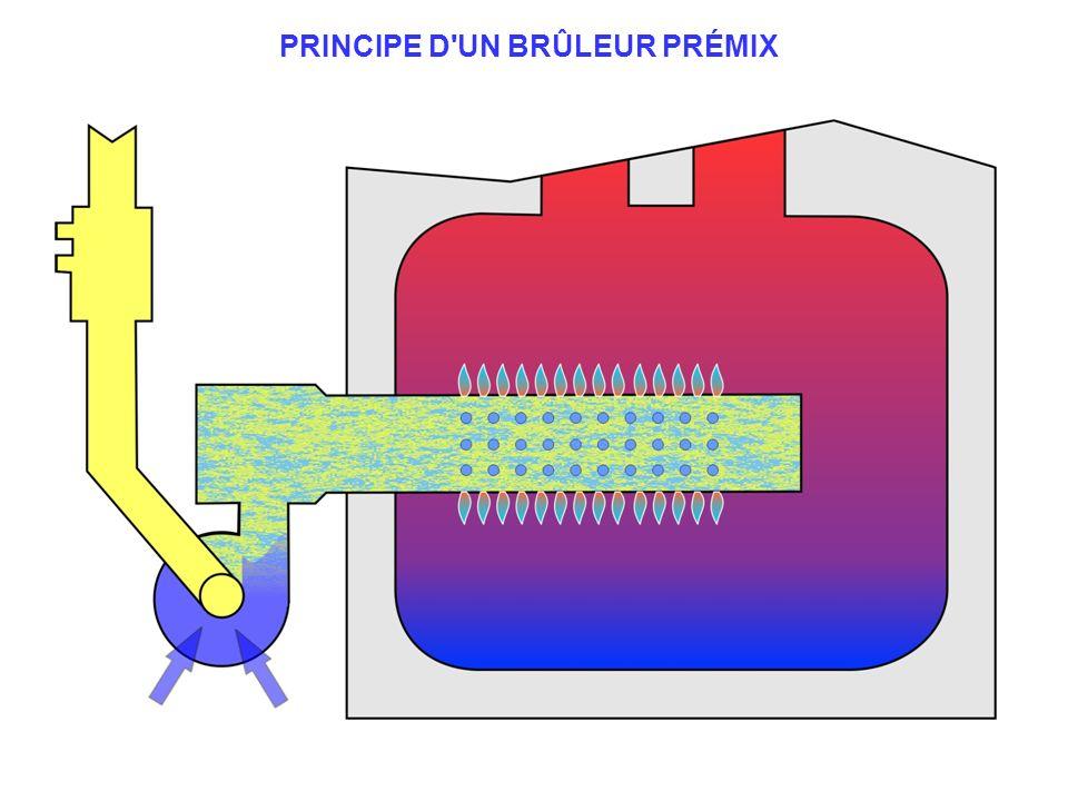PRINCIPE D'UN BRÛLEUR PRÉMIX