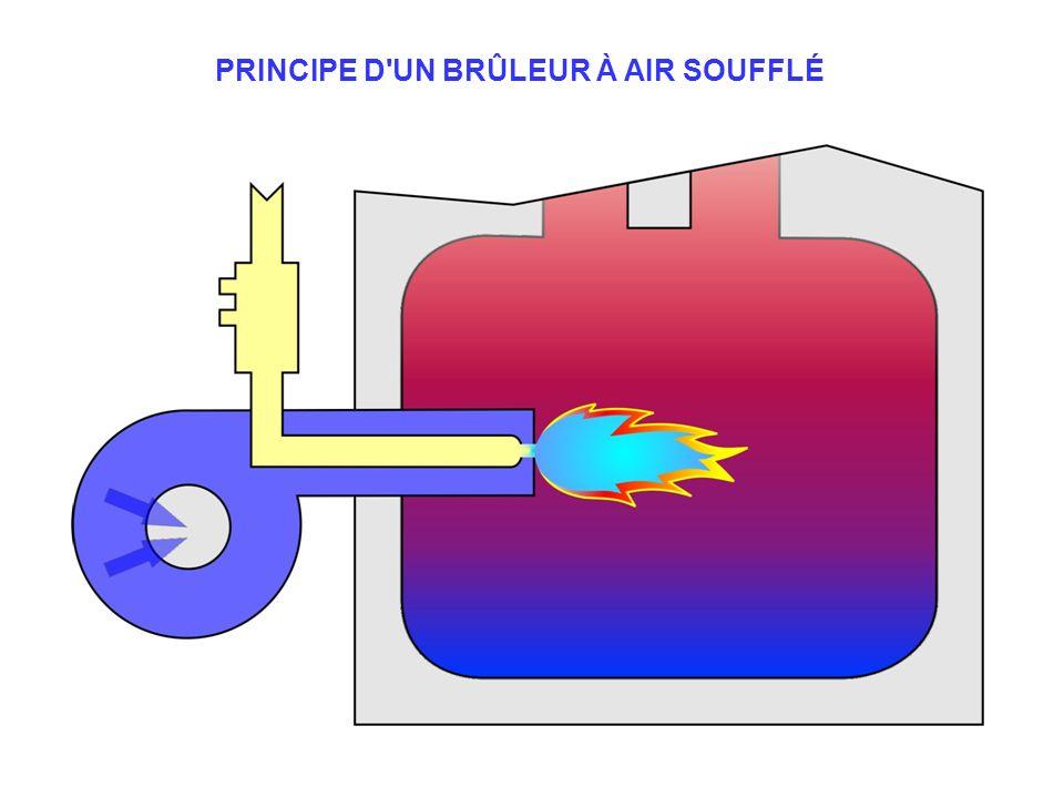 PRINCIPE D'UN BRÛLEUR À AIR SOUFFLÉ