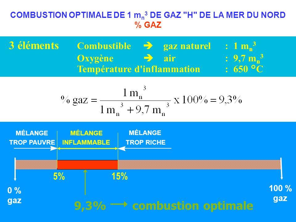 3 éléments Combustible gaz naturel: 1 m n 3 Oxygène air: 9,7 m n 3 Température d inflammation: 650 °C 100 % gaz MÉLANGE TROP PAUVRE MÉLANGE INFLAMMABLE MÉLANGE TROP RICHE 0 % gaz 5% 15% 9,3%combustion optimale COMBUSTION OPTIMALE DE 1 m n 3 DE GAZ H DE LA MER DU NORD % GAZ