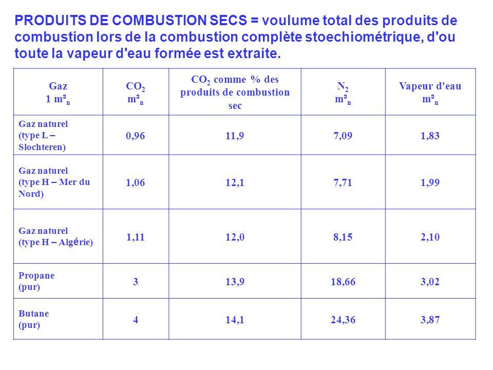 GAS Gaz 1 m ³ n CO 2 m ³ n CO 2 comme % des produits de combustion sec N2m³nN2m³n Vapeur d eau m ³ n Gaz naturel (type L – Slochteren) 0,9611,97,091,83 Gaz naturel (type H – Mer du Nord) 1,0612,17,711,99 Gaz naturel (type H – Alg é rie) 1,1112,08,152,10 Propane (pur) 313,918,663,02 Butane (pur) 414,124,363,87 PRODUITS DE COMBUSTION SECS = voulume total des produits de combustion lors de la combustion complète stoechiométrique, d ou toute la vapeur d eau formée est extraite.