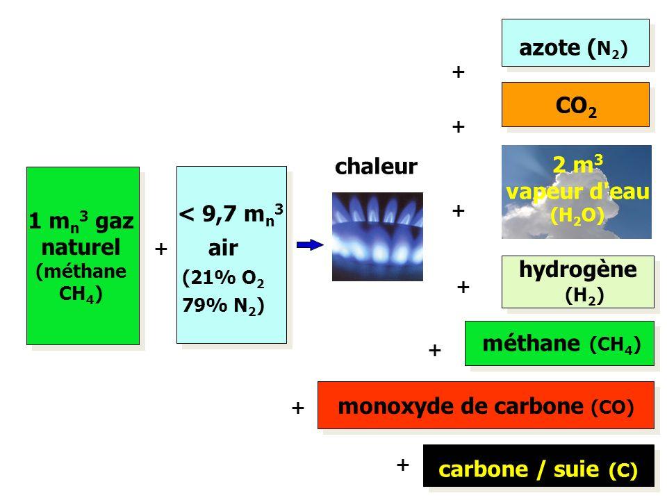 + 1 m n 3 gaz naturel (méthane CH 4 ) < 9,7 m n 3 air (21% O 2 79% N 2 ) azote ( N 2 ) CO 2 2 m 3 vapeur d'eau (H 2 O) + + + chaleur hydrogène (H 2 )