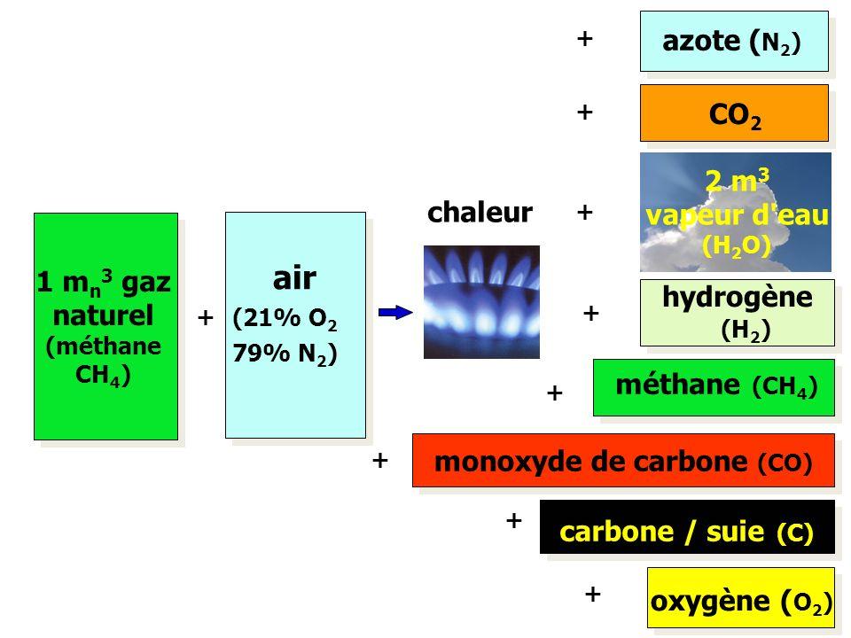 + 1 m n 3 gaz naturel (méthane CH 4 ) air (21% O 2 79% N 2 ) azote ( N 2 ) CO 2 2 m 3 vapeur d'eau (H 2 O) + + + chaleur hydrogène (H 2 ) méthane (CH