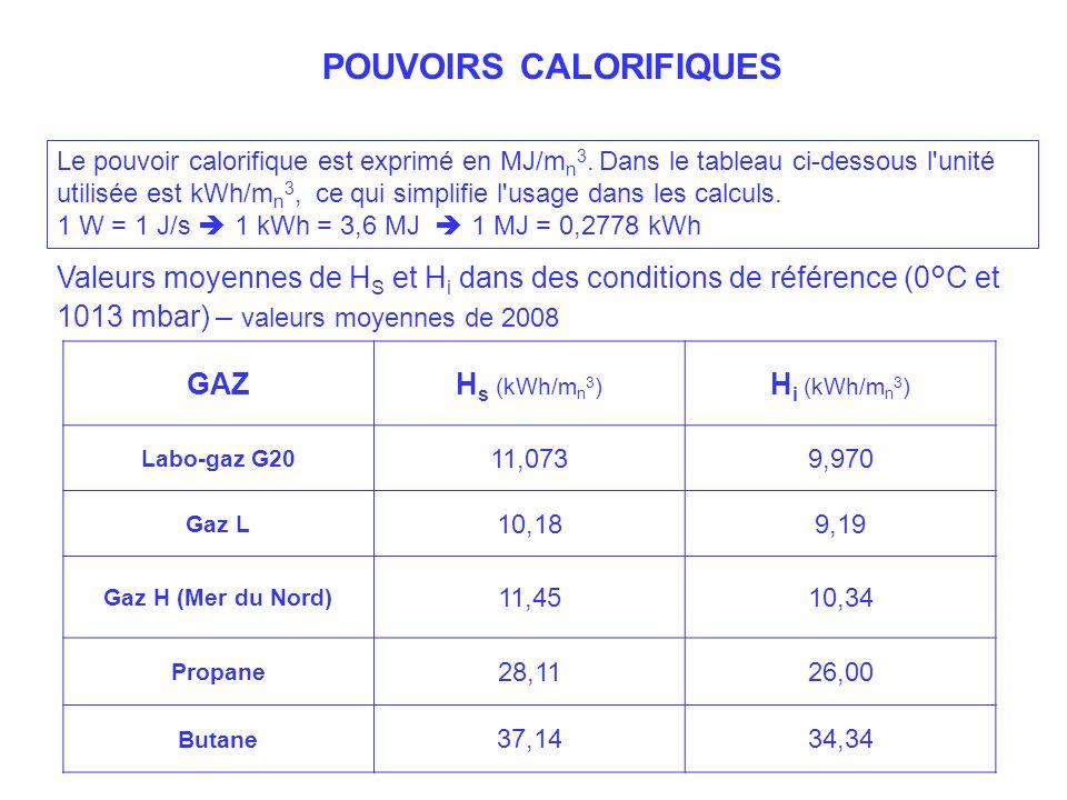 GAS Valeurs moyennes de H S et H i dans des conditions de référence (0°C et 1013 mbar) – valeurs moyennes de 2008 POUVOIRS CALORIFIQUES GAZH s (kWh/m