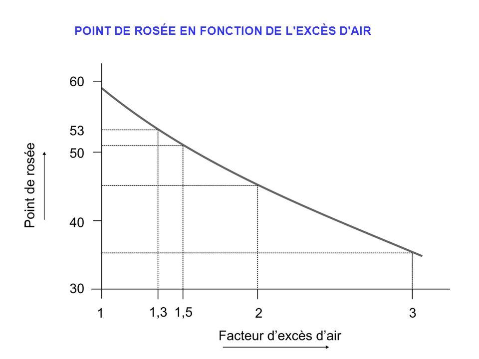 POINT DE ROSÉE EN FONCTION DE L'EXCÈS D'AIR