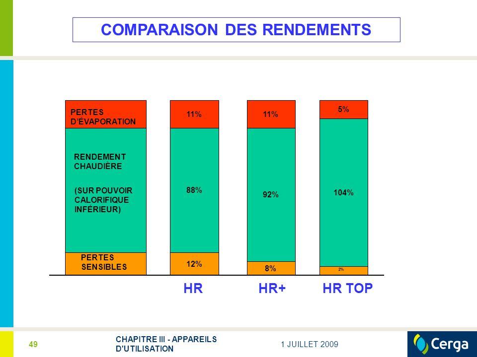 1 JUILLET 2009 CHAPITRE III - APPAREILS D UTILISATION 49 COMPARAISON DES RENDEMENTS PERTES SENSIBLES RENDEMENT CHAUDIÈRE (SUR POUVOIR CALORIFIQUE INFÉRIEUR) PERTES DÉVAPORATION 12% 8% 2% 88% 92% 11% 104% 5% HR+ HR HR TOP